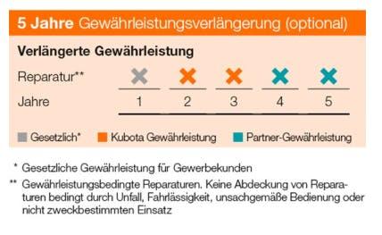 Warranty Chart