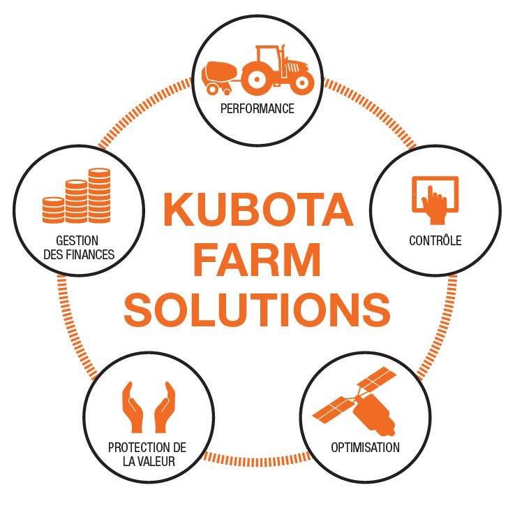 Kubota Agriculture