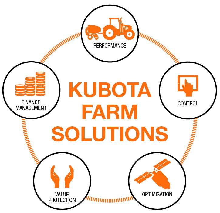 Kubota Farm Solutions
